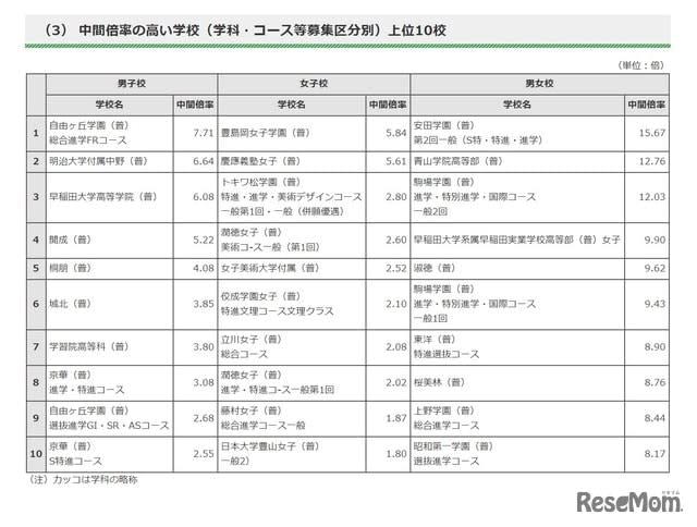 都 高校 東京 私立 私立高等学校等授業料軽減助成金事業 東京都私学財団